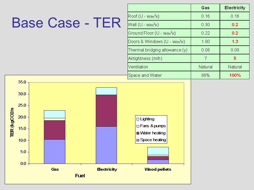 Base Case - TER