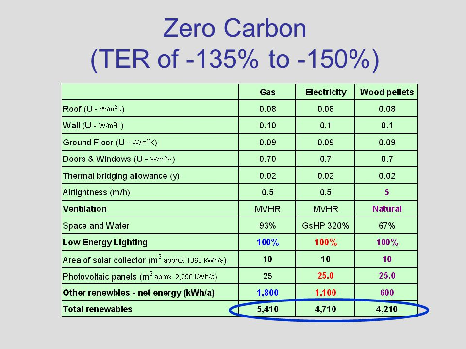 Zero Carbon (TER of -135% to -150%)