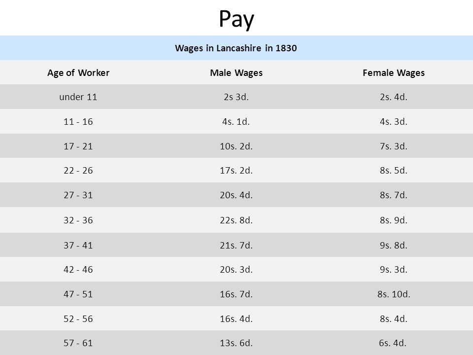 Pay Wages in Lancashire in 1830 Age of Worker Male Wages Female Wages