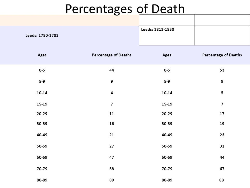 Percentages of Death Leeds: 1780-1782 Leeds: 1813-1830 Ages