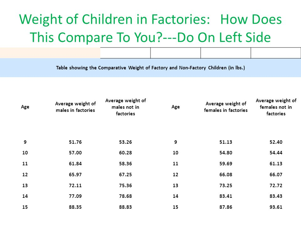 Weight of Children in Factories: How Does This Compare To You