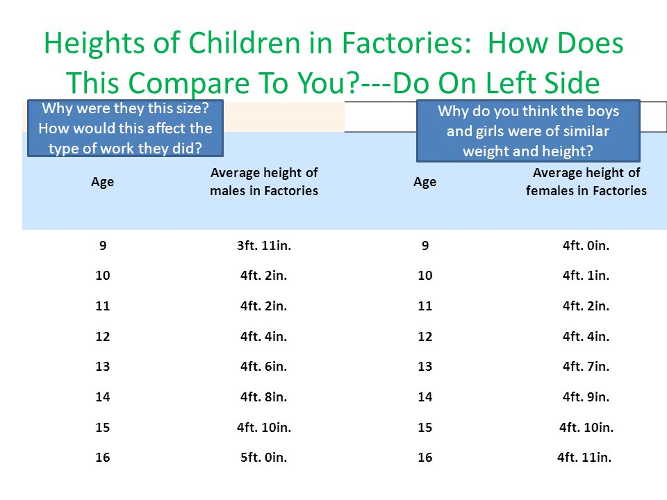 Heights of Children in Factories: How Does This Compare To You ---Do On Left Side. Age. Average height of males in Factories.