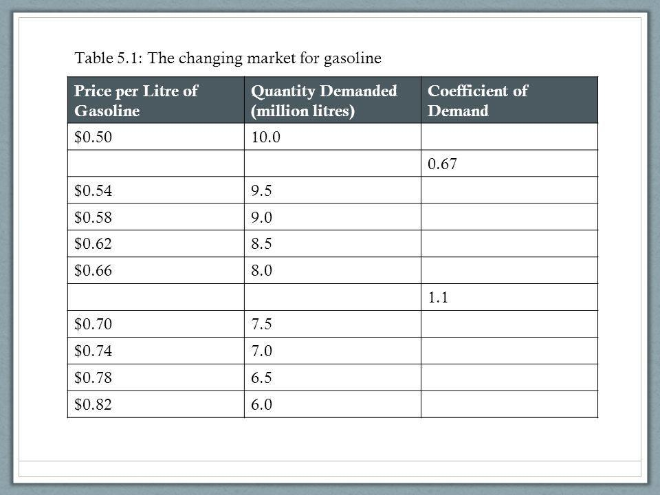 Table 5.1: The changing market for gasoline