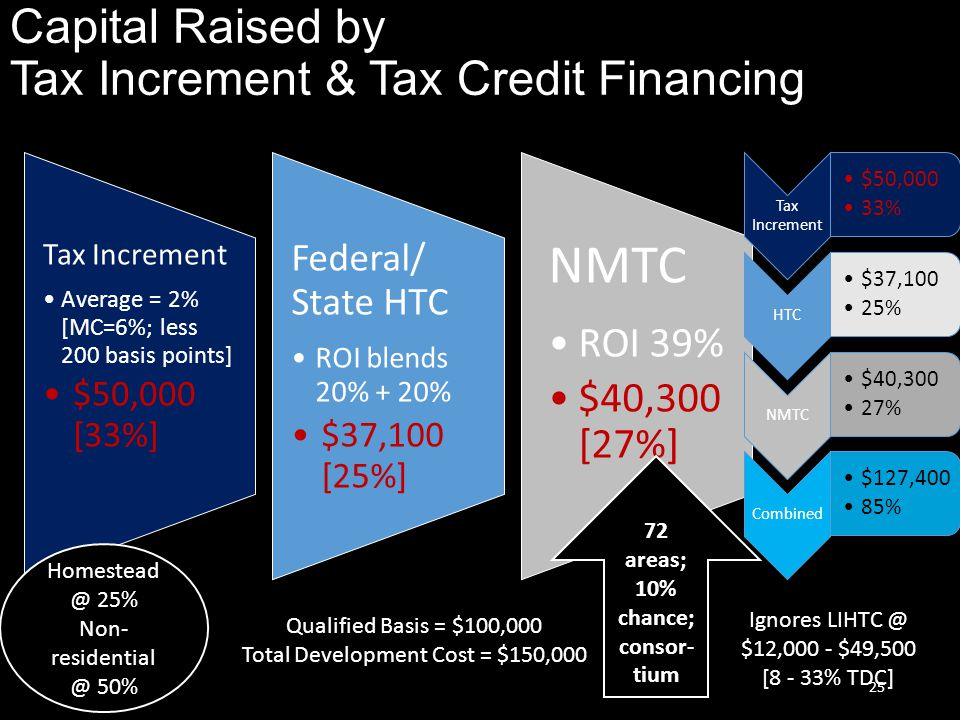 Capital Raised by Tax Increment & Tax Credit Financing