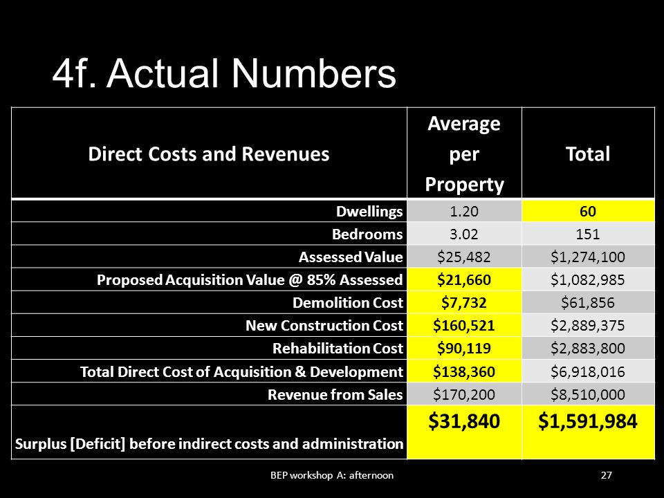 Direct Costs and Revenues