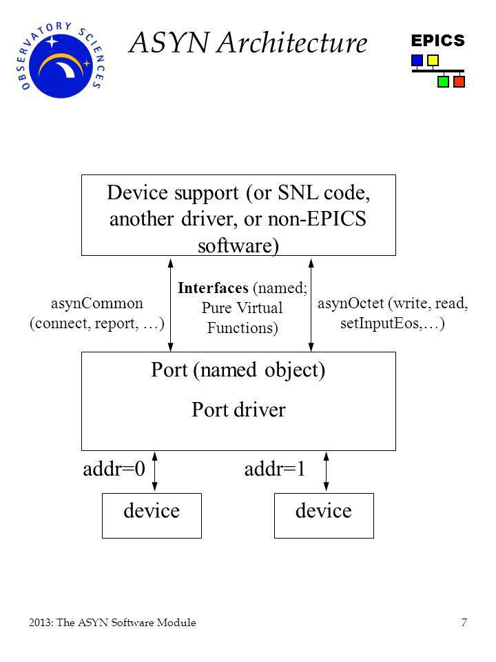 ASYN Architecture Device support (or SNL code, another driver, or non-EPICS software) Interfaces (named; Pure Virtual Functions)