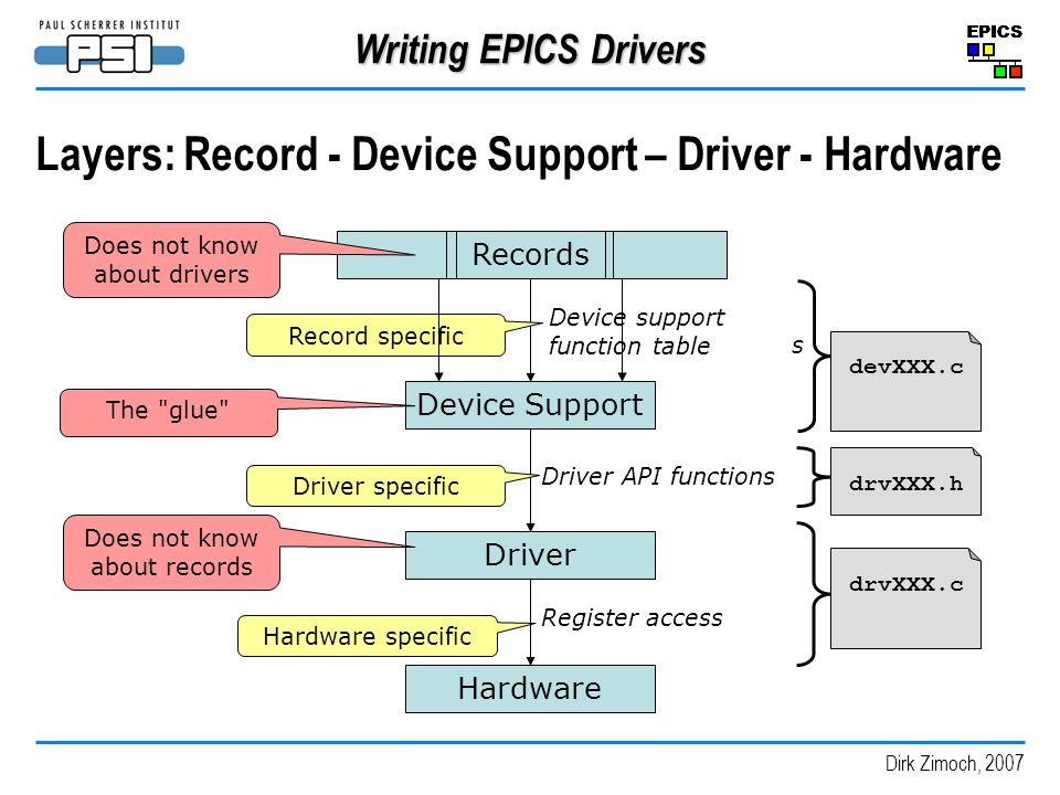 Layers: Record - Device Support – Driver - Hardware