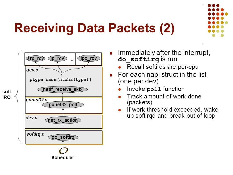 Receiving Data Packets (2)