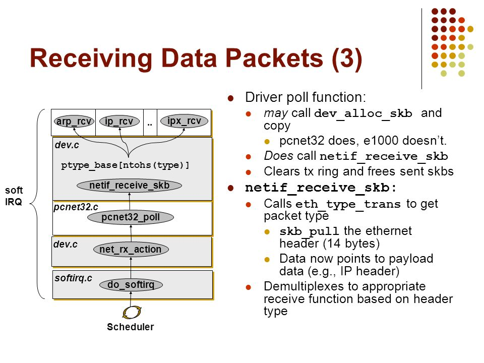 Receiving Data Packets (3)