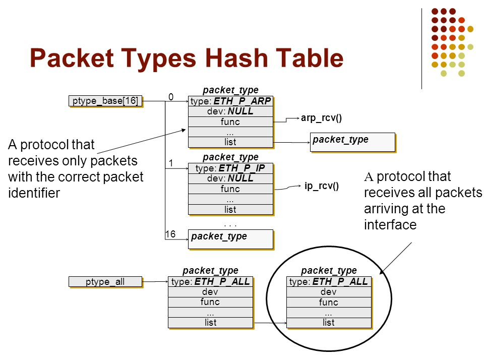 Packet Types Hash Table