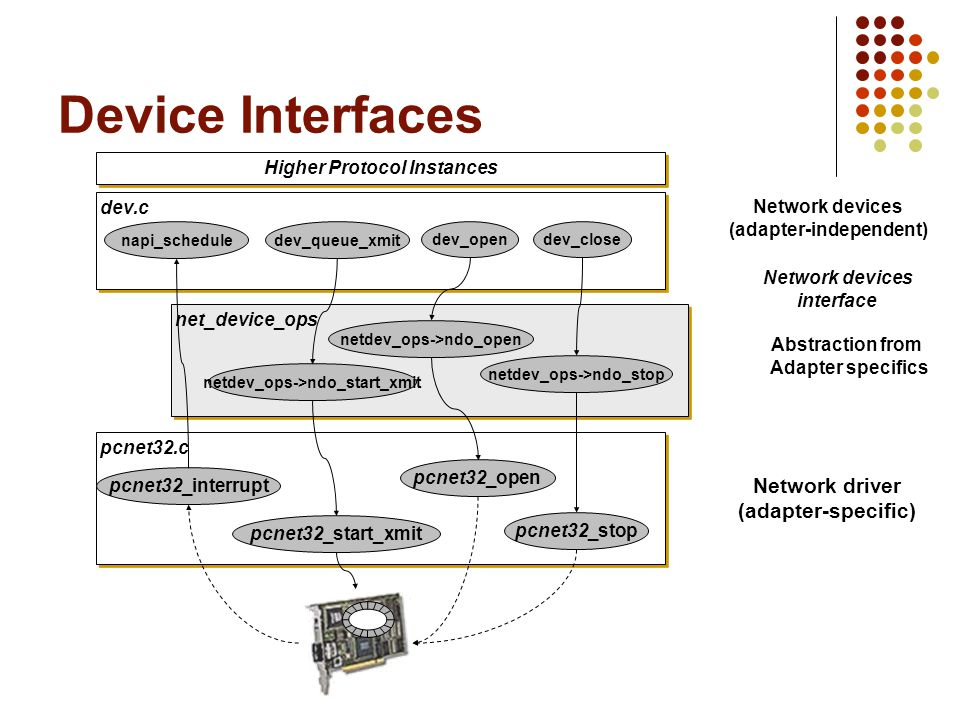 Device Interfaces Network driver (adapter-specific)