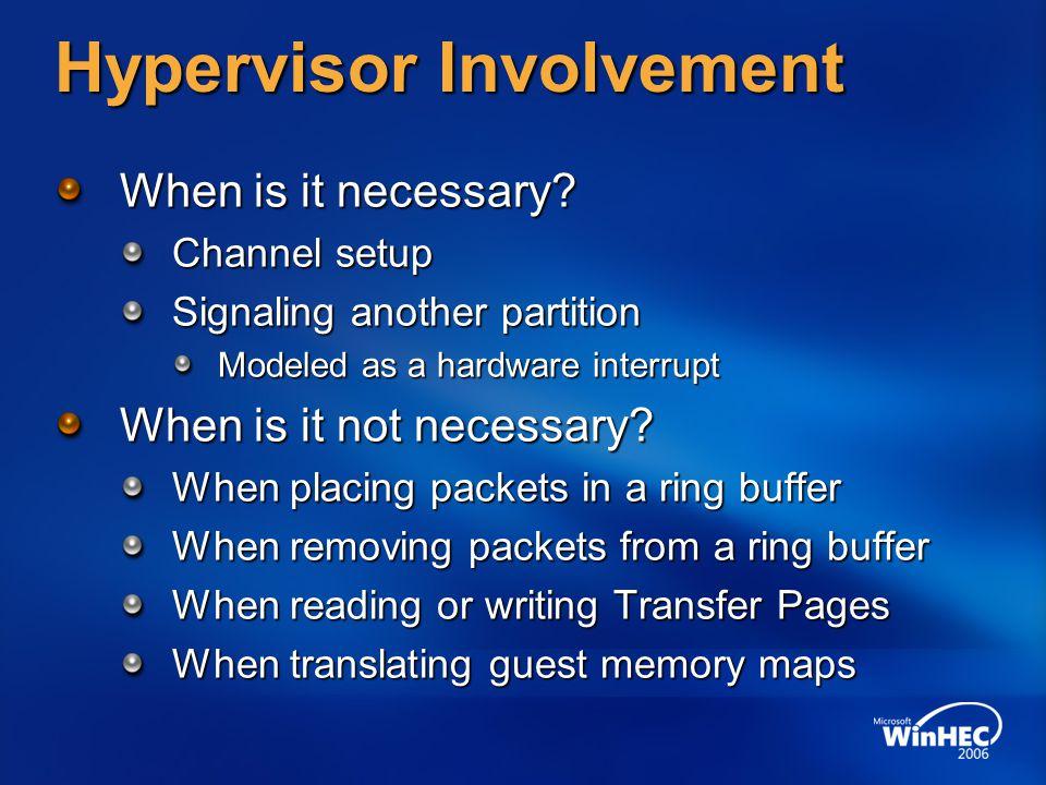 Hypervisor Involvement