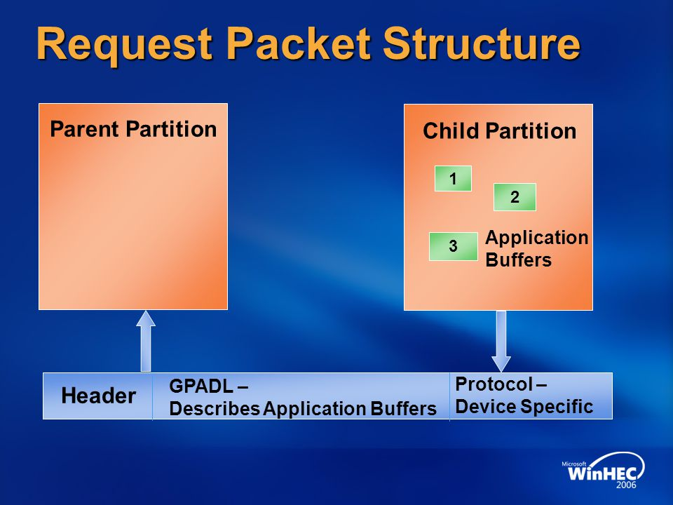Request Packet Structure