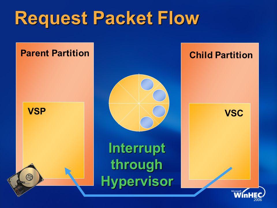 Request Packet Flow Interrupt through Hypervisor Parent Partition
