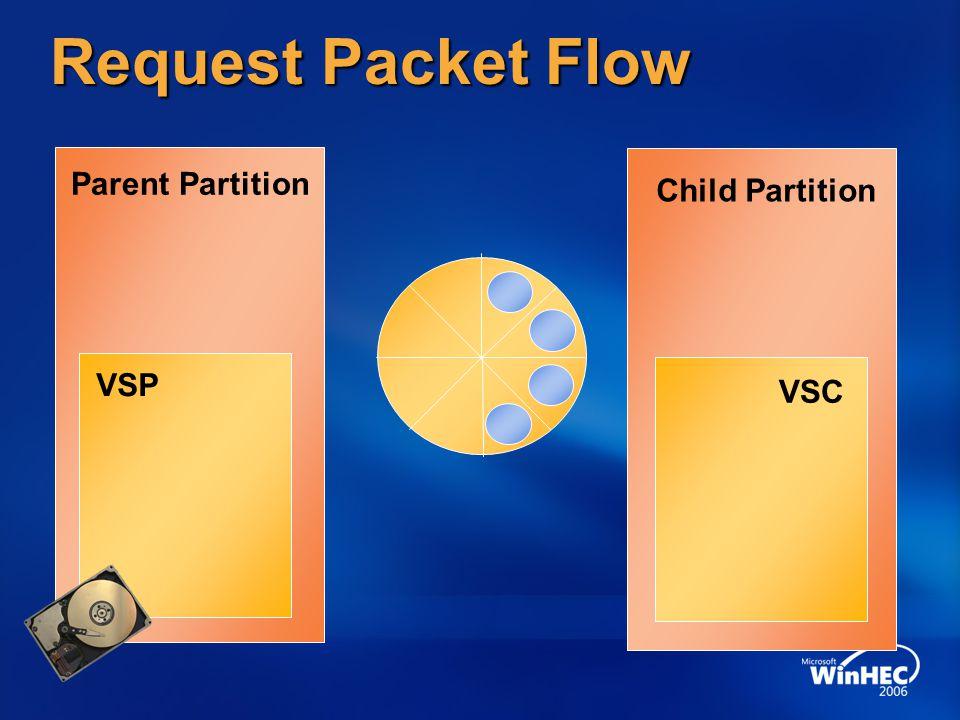 Request Packet Flow Parent Partition Child Partition VSP VSC