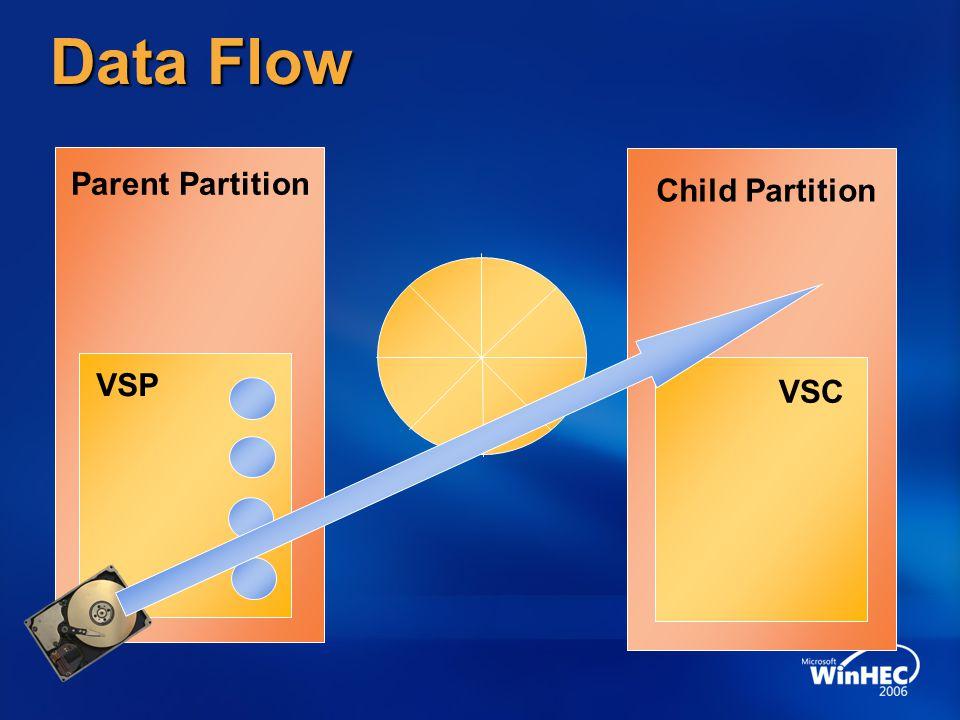 Data Flow Parent Partition Child Partition VSP VSC