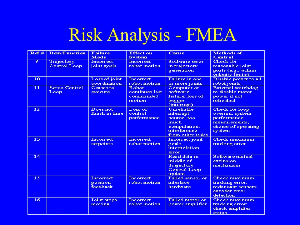 Risk Analysis - FMEA