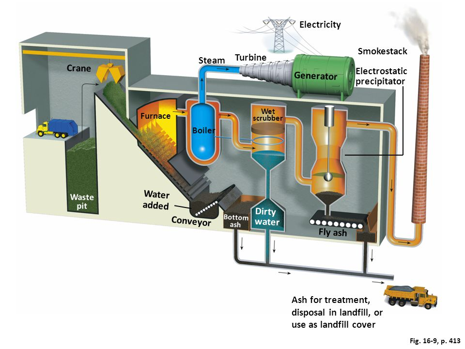 disposal in landfill, or use as landfill cover