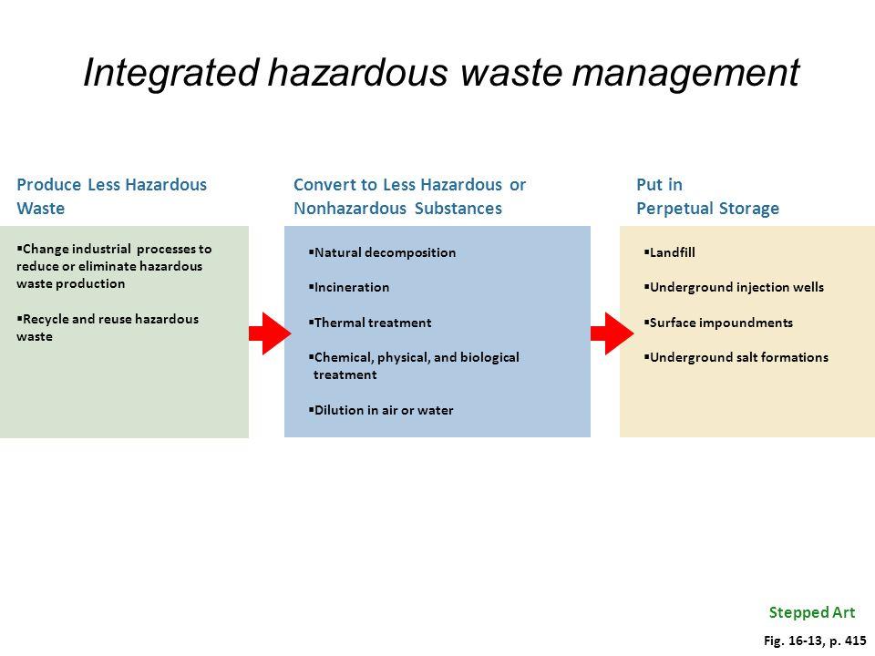 Integrated hazardous waste management