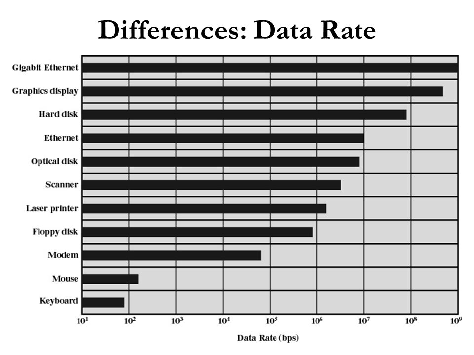 Differences: Data Rate