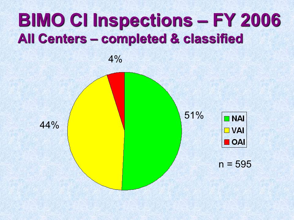 BIMO CI Inspections – FY 2006 All Centers – completed & classified