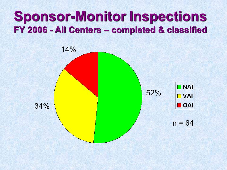 Sponsor-Monitor Inspections FY 2006 - All Centers – completed & classified
