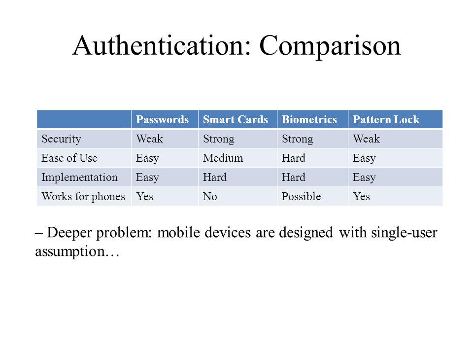 Authentication: Comparison