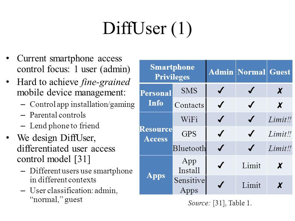 Smartphone Privileges