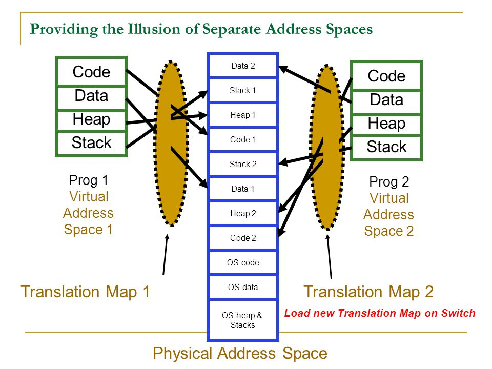 Providing the Illusion of Separate Address Spaces