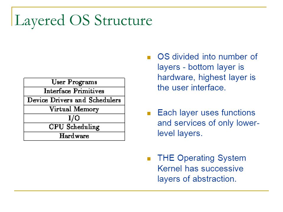 Layered OS Structure OS divided into number of layers - bottom layer is hardware, highest layer is the user interface.
