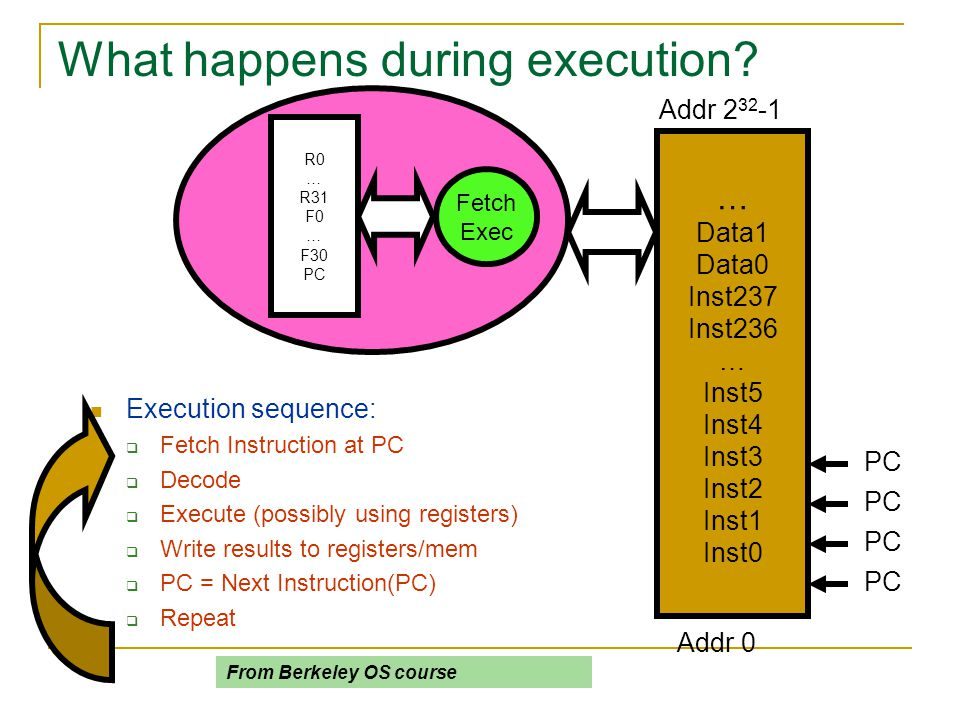 What happens during execution