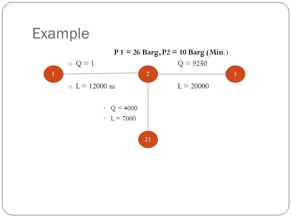 Example P 1 = 26 Barg, P2 = 10 Barg (Min.) Q = 1 Q = 9250