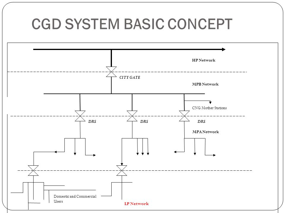 CGD SYSTEM BASIC CONCEPT