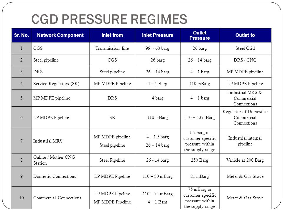 CGD PRESSURE REGIMES Sr. No. Network Component Inlet from