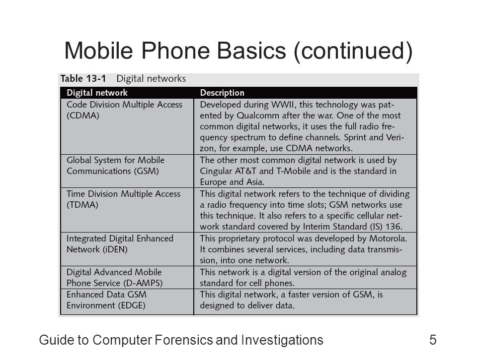 Mobile Phone Basics (continued)