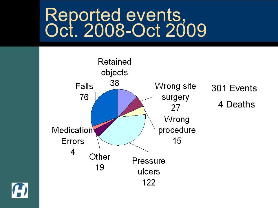 Reported events, Oct. 2008-Oct 2009