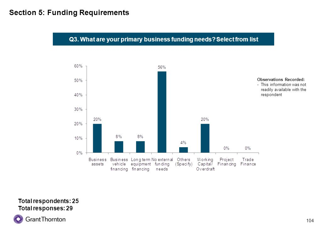 Section 5: Funding Requirements