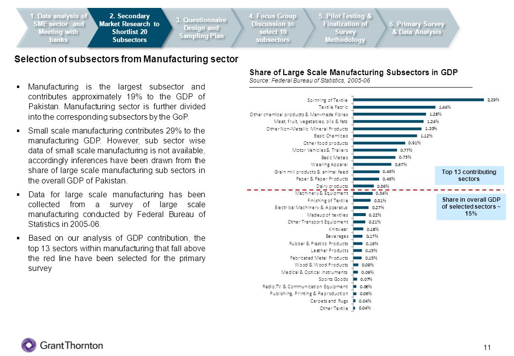 Selection of subsectors from Manufacturing sector