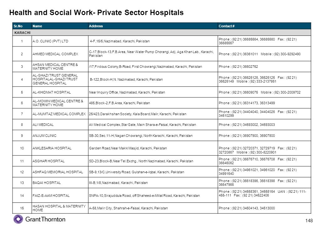 Health and Social Work- Private Sector Hospitals