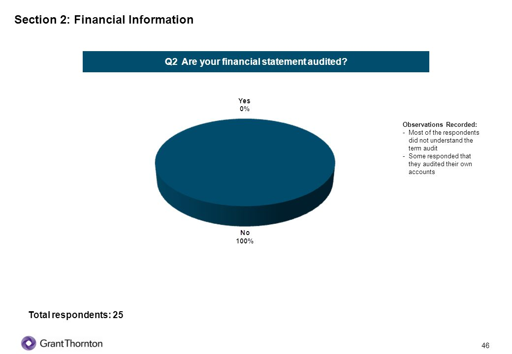 Q2 Are your financial statement audited
