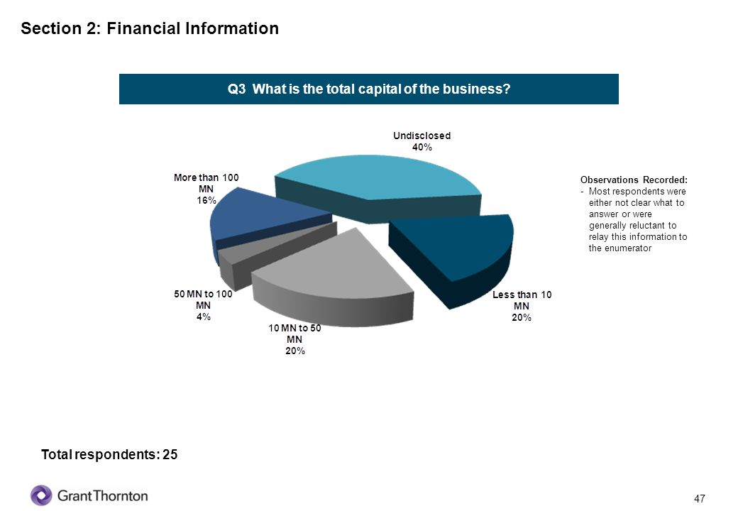 Q3 What is the total capital of the business