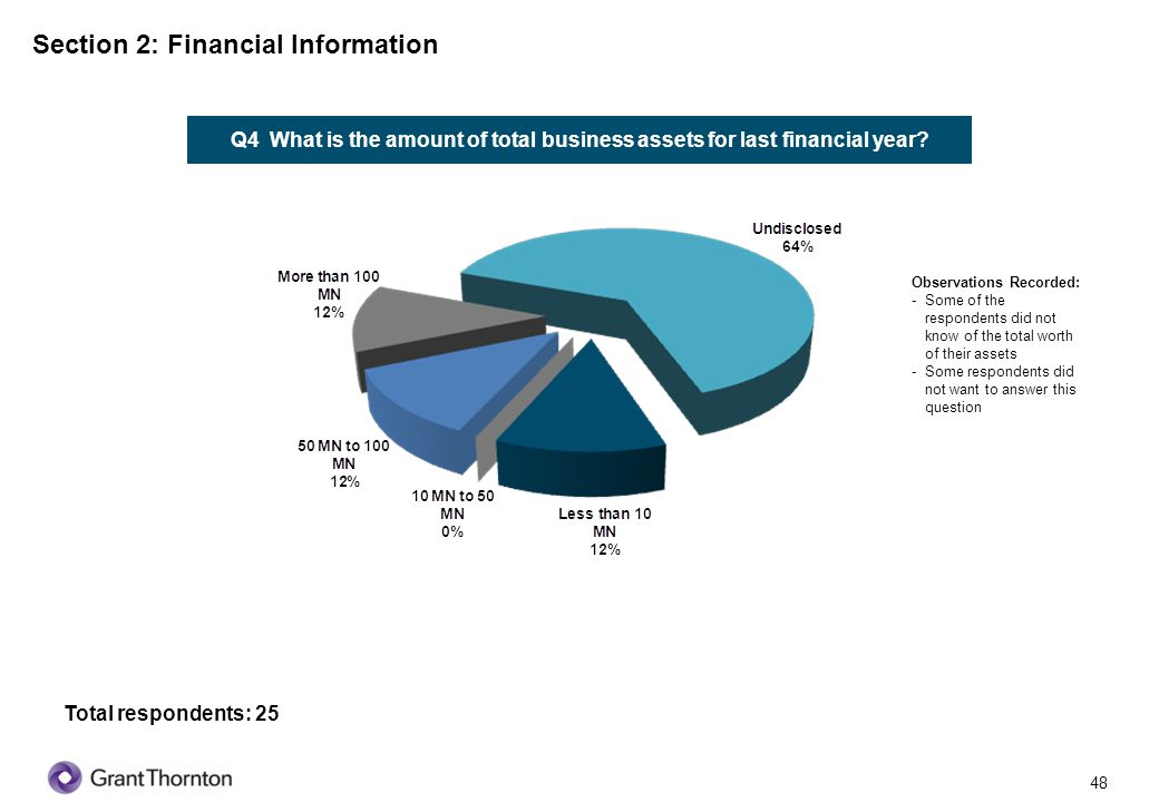 Section 2: Financial Information