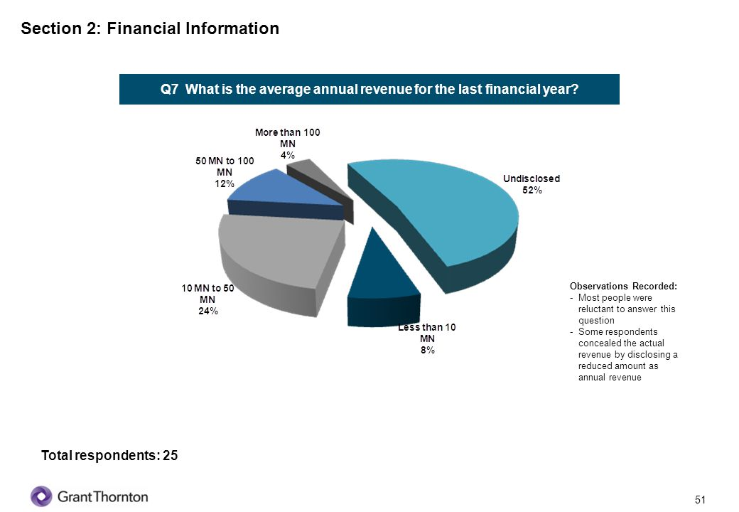 Q7 What is the average annual revenue for the last financial year
