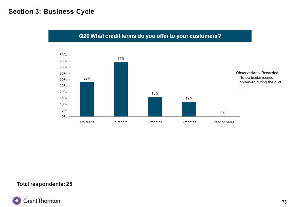 Section 3: Business Cycle