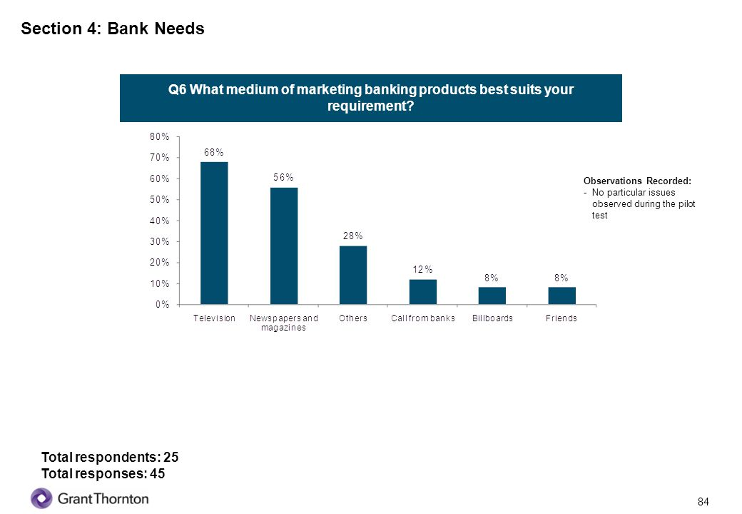 Section 4: Bank Needs Q6 What medium of marketing banking products best suits your requirement Observations Recorded: