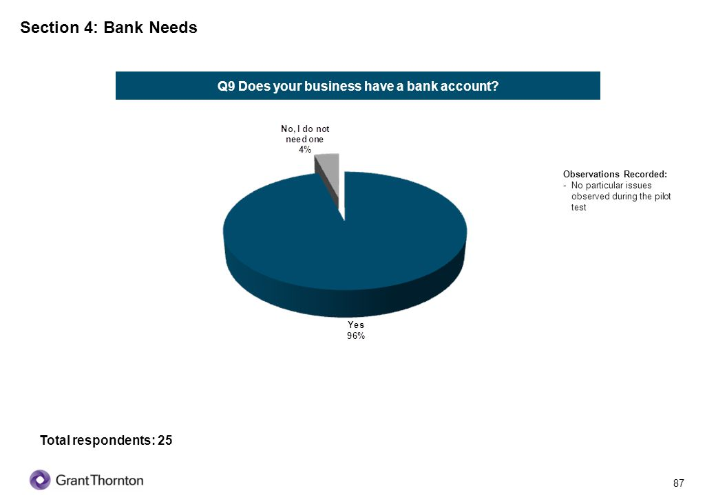 Q9 Does your business have a bank account