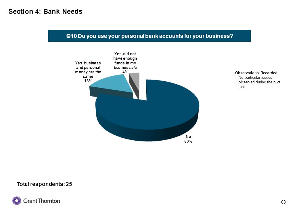 Q10 Do you use your personal bank accounts for your business