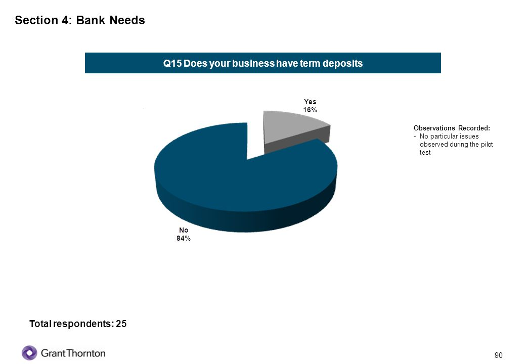 Q15 Does your business have term deposits