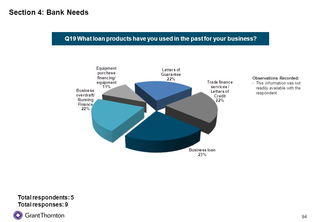 Q19 What loan products have you used in the past for your business