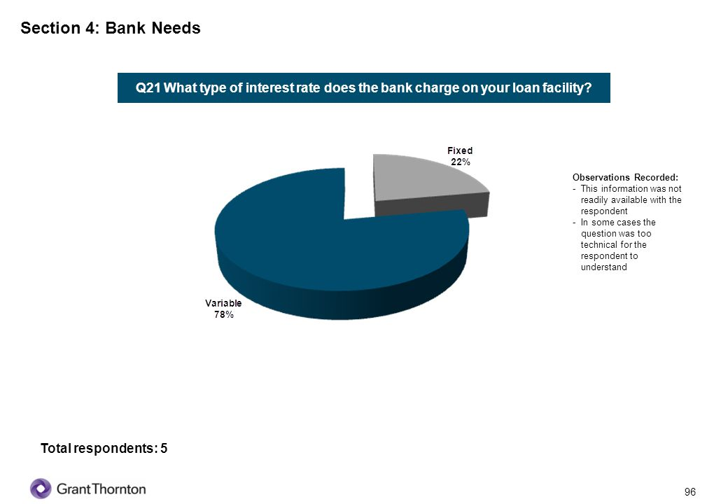 Section 4: Bank Needs Q21 What type of interest rate does the bank charge on your loan facility Observations Recorded: